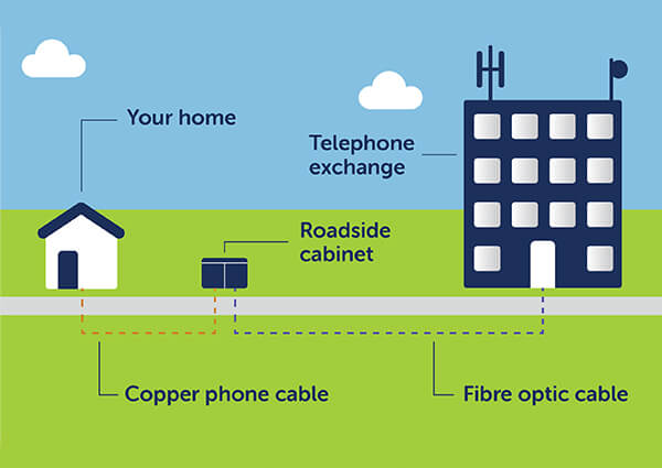 What is fibre broadband? How does fibre work? – SSE