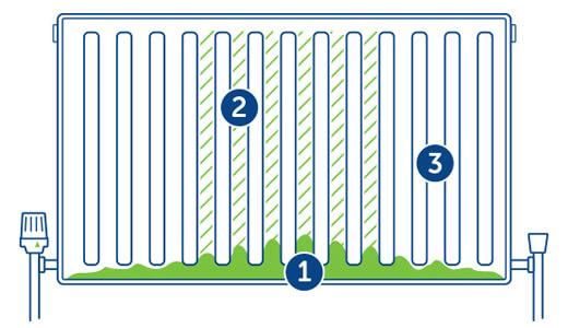 Image result for sludge in radiator