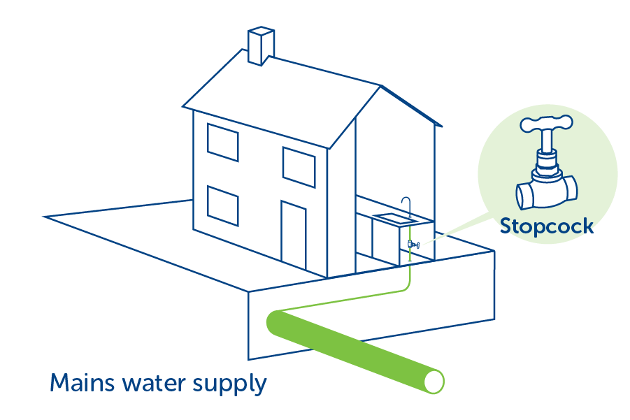 diagram of a house showing how a mains water pipe connects to the stopcock  under the